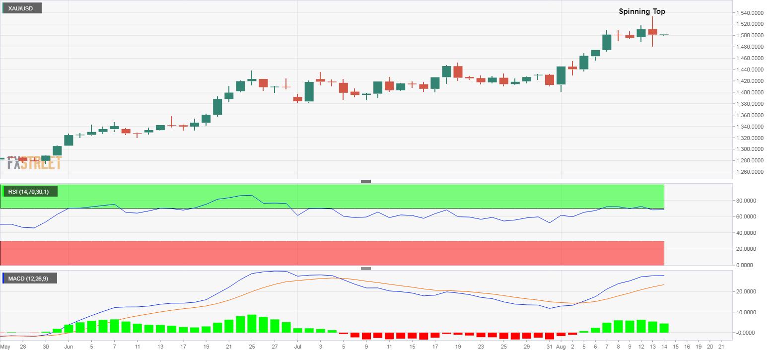 今日黄金价格走势最新预测:技术分析显示在1500美元附近 黄金牛市已经耗尽!