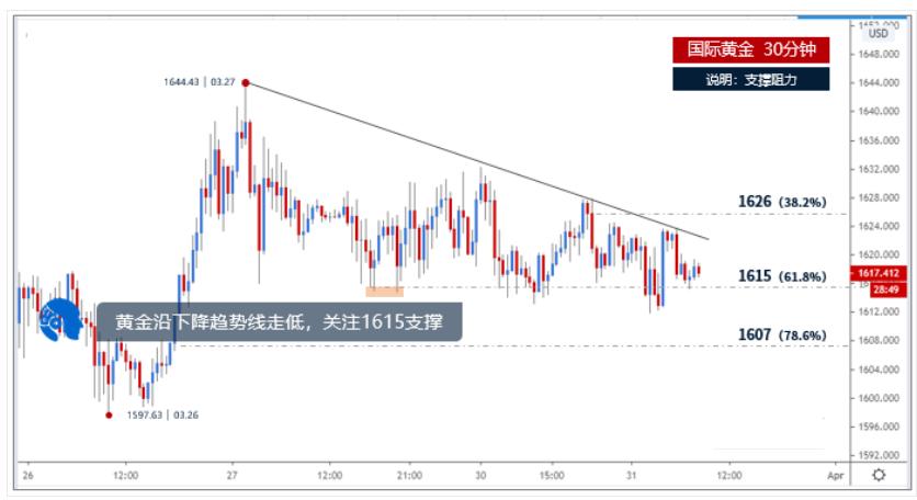 今日黄金走势分析:黄金沿下降趋势线走低,关注1615支撑